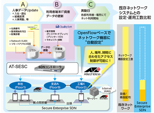 Allied Telesis BlogSES アプリ...