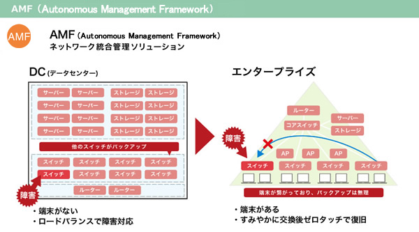 AMF(Allied Telesis Management Framework)