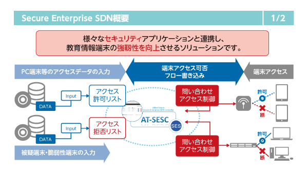 Secure Enterprise SDN概要