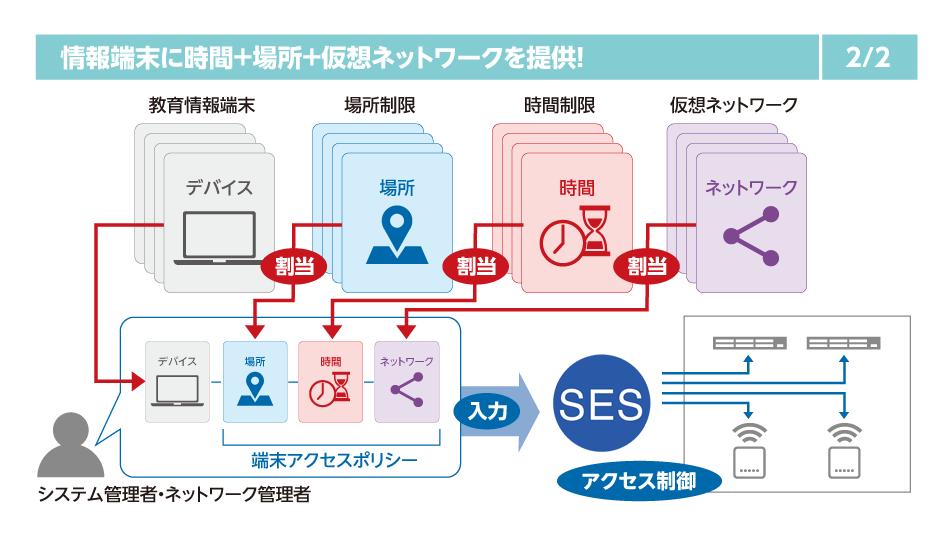 情報 ネットワーク 教育