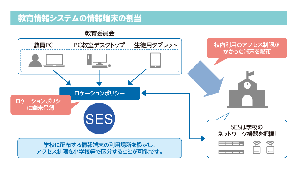 ネットワーク 教育 情報