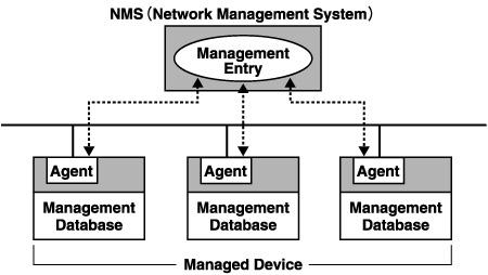 ネットワーク機器講座|ネットワ...