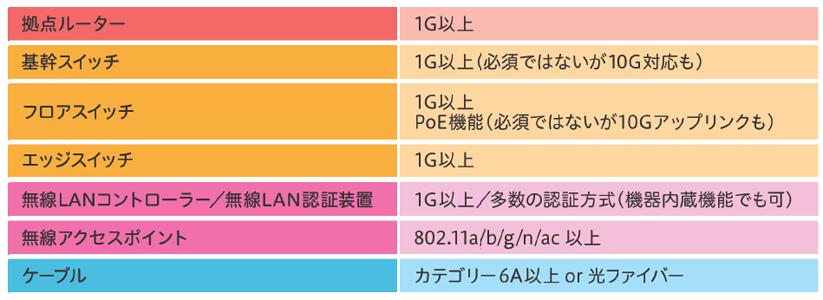 GIGAスクール構想におけるネットワーク機器仕様条件