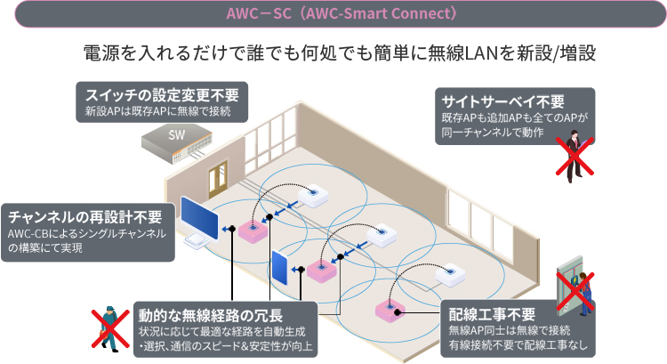 AWC-SC