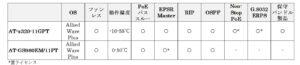 AT-x320-11GPTとAT-GS980EM/11PTの機能差分