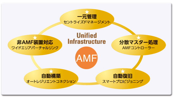 AMF(AlliedTelesis Management Framework)の特長と仕組み