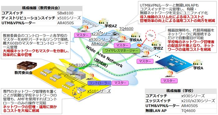 SDNネットワーク統合管理リュー...